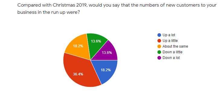 ACT Christmas survey 2020